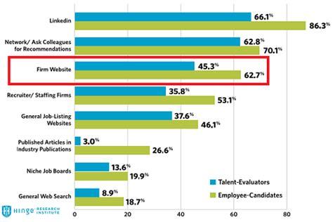 Case study employer branding